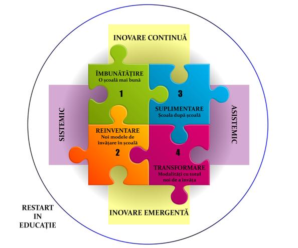 modele inovative edu